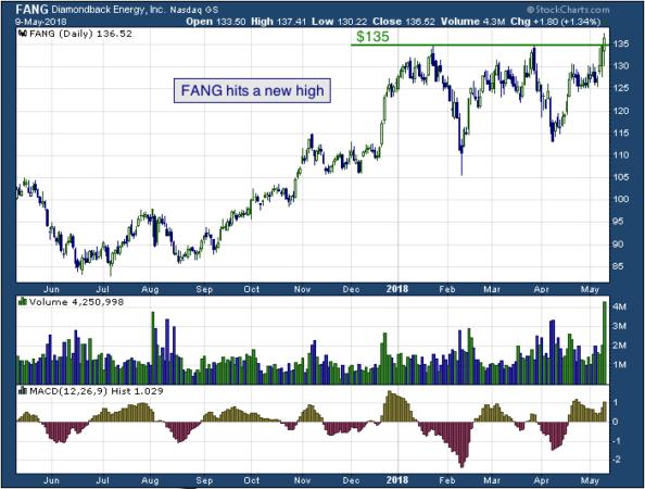1-year chart of Diamondback (NASDAQ: FANG)