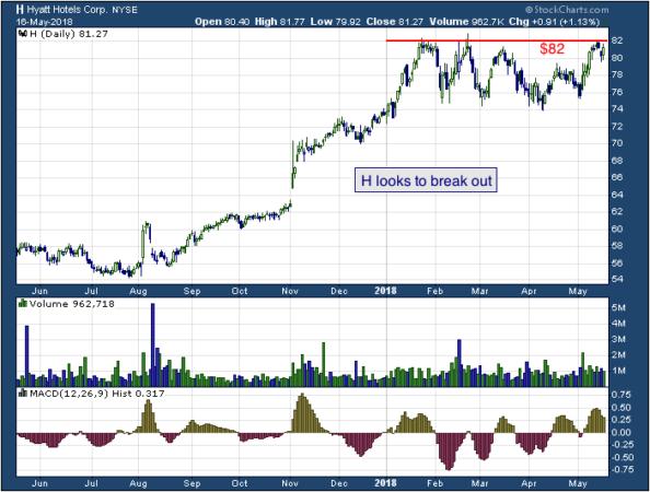 1-year chart of Hyatt (NYSE: H)
