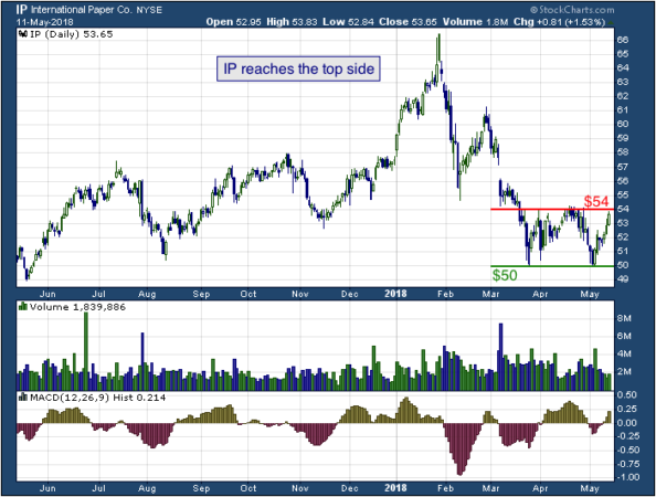1-year chart of International Paper Co (NYSE: IP)