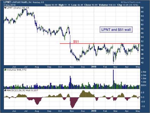 1-year chart of LifePoint (NASDAQ: LPNT)