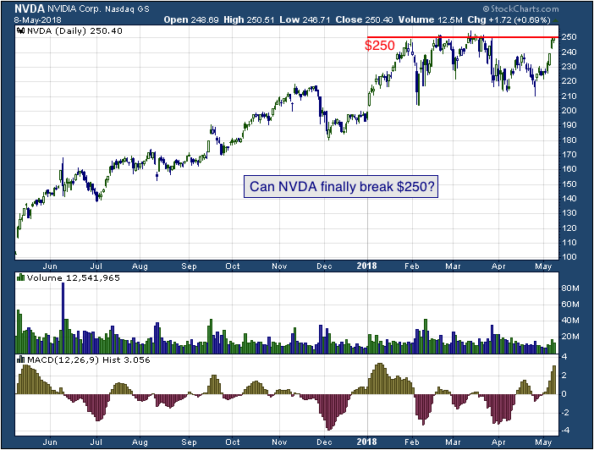 1-year chart of Nvdia (NASDAQ: NVDA)