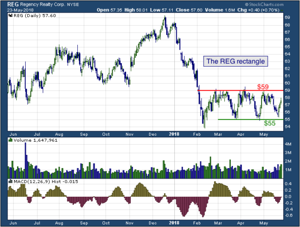 1-year chart of Regency (NYSE: REG)