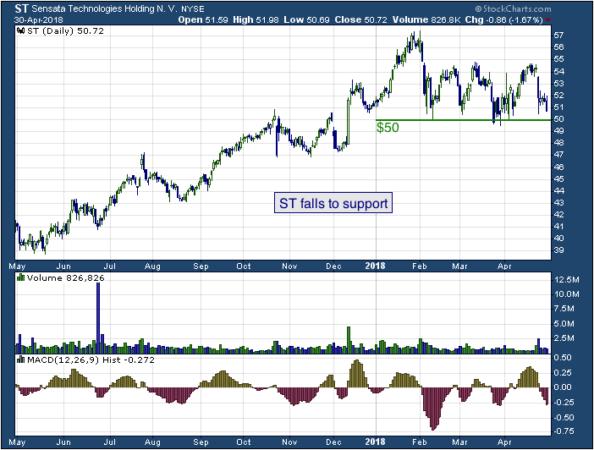 1-year chart of Sensata (NYSE: ST)