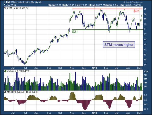 1-year chart of ST (NYSE: STM)