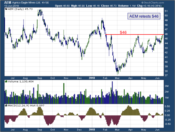 1-year chart of Agnico Eagle Mines Limited (NYSE: AEM)