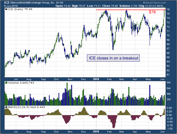 1-year chart of Intercontinental Exchange Inc (NYSE: ICE)