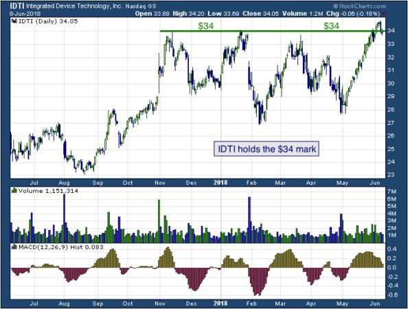 1-year chart of Integrated (NASDAQ: IDTI)