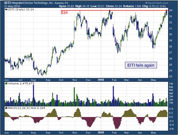 1-year chart of Integrated Device Technology Inc (NASDAQ: IDTI)