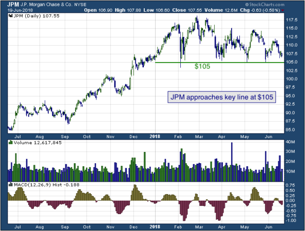 1-year chart of JP (NYSE: JPM)