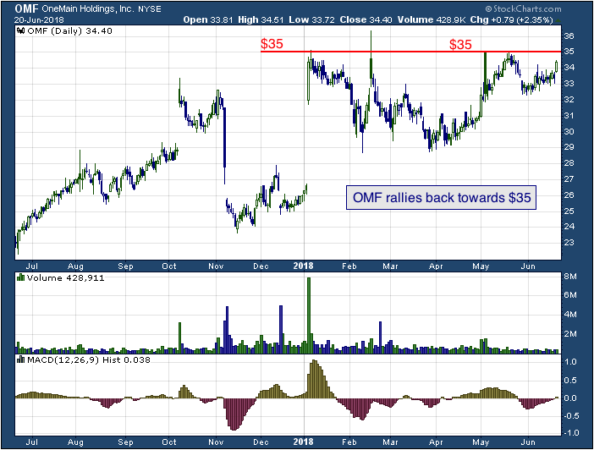 1-year chart of OneMain (NYSE: OMF)