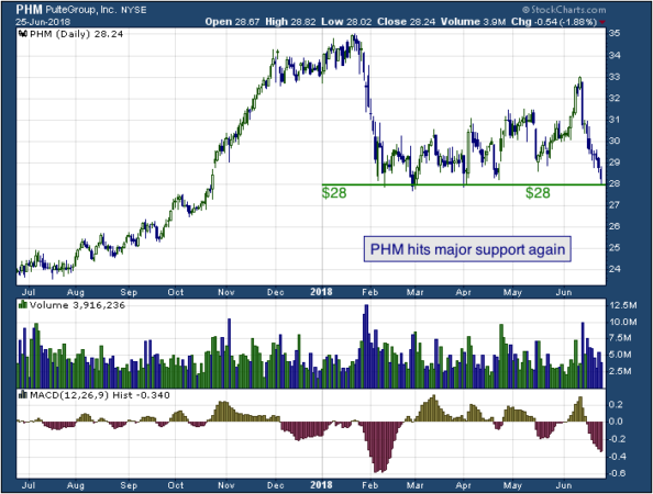 1-year chart of Pulte (NYSE: PHM)