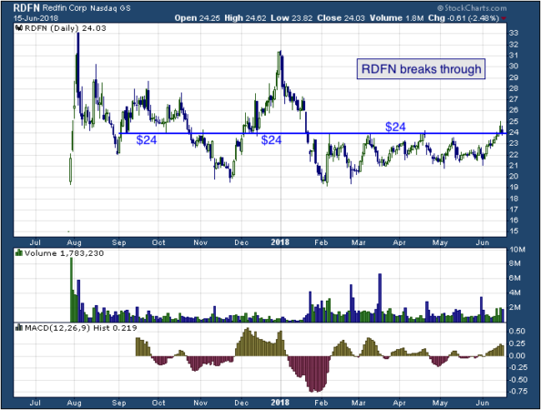 1-year chart of Redfin (NASDAQ: RDFN)