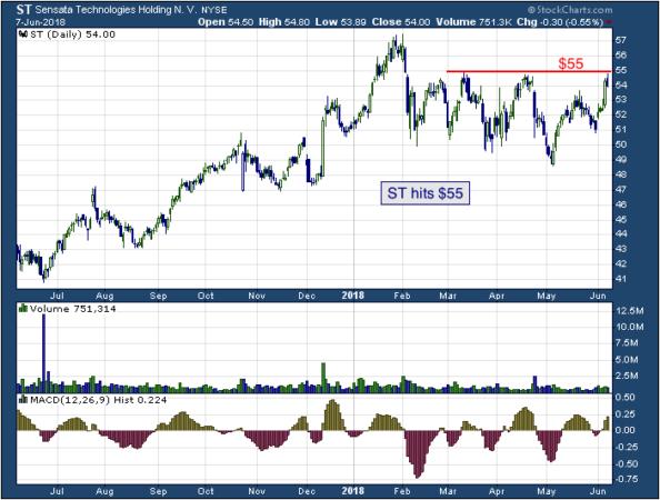 1-year chart of Sensata Technologies Holding PLC (NYSE: ST)