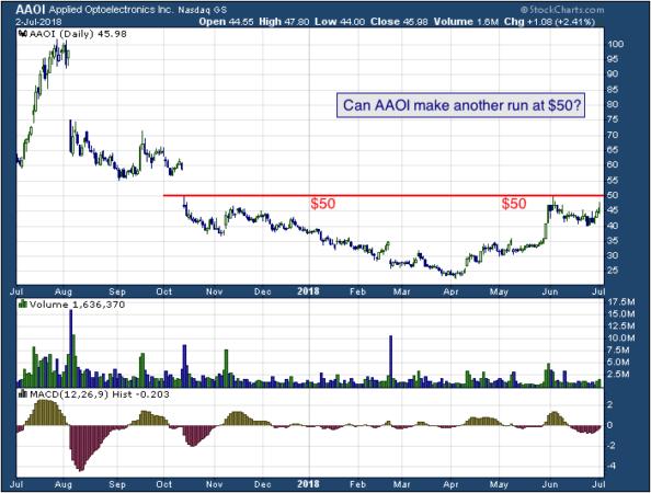 1-year chart of Applied (NASDAQ: AAOI)