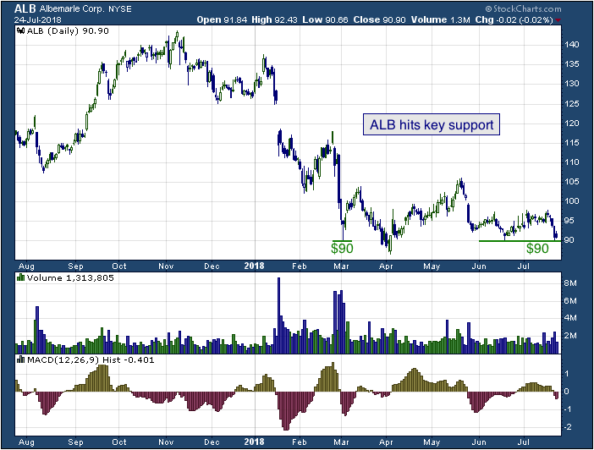 1-year chart of Albemarle (NYSE: ALB)