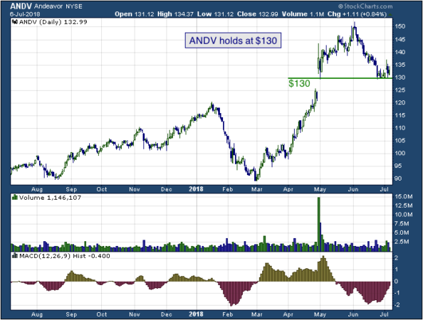 1-year chart of Andeavor (NYSE: ANDV)