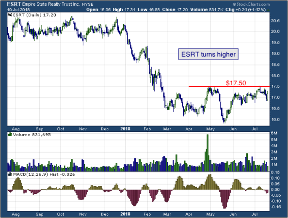 1-year chart of Steel (NYSE: ESRT)