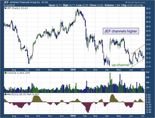 1-year chart of Jeffries (NYSE: JEF)
