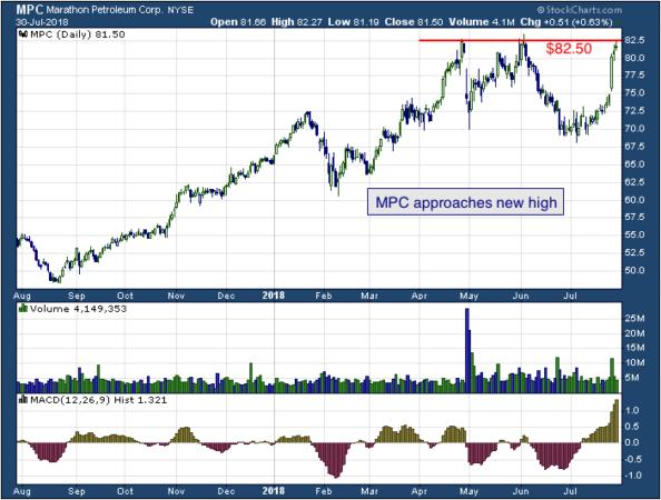 1-year chart of Marathon (NYSE: MPC)