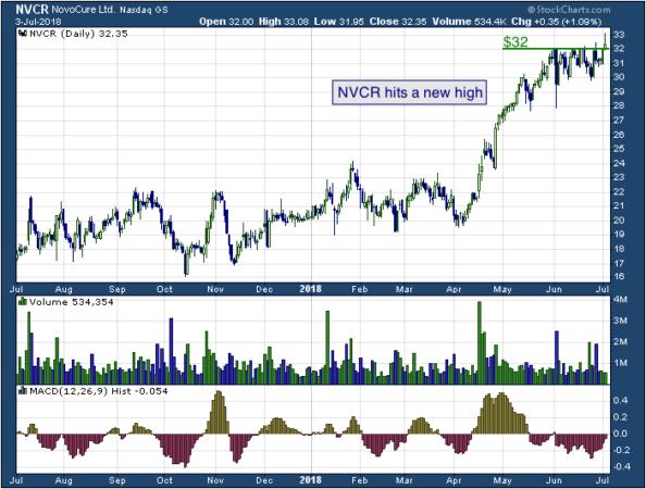1-year chart of Novocure (NASDAQ: NVCR)