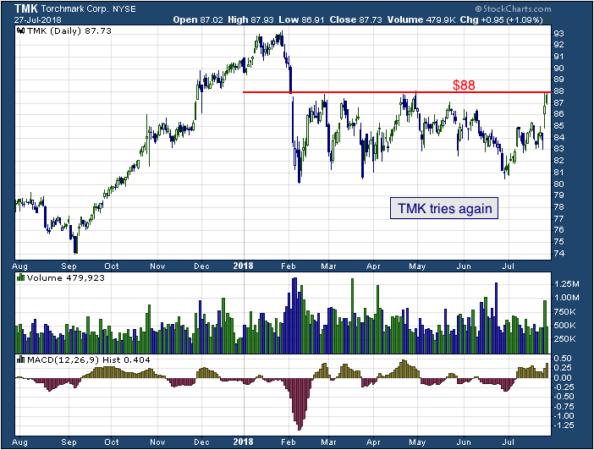 1-year chart of Torchmark (NYSE: TMK)