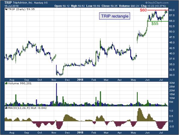 1-year chart of TripAdvisor (NASDAQ: TRIP)