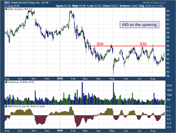 1-year chart of American (NYSE: AIG)