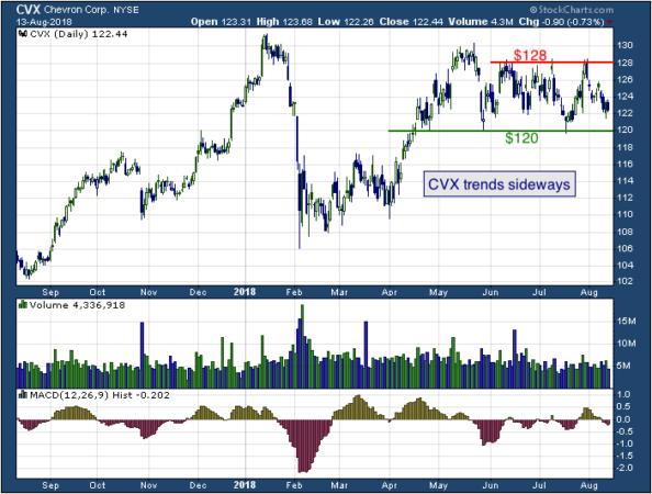 1-year chart of Chevron (NYSE: CVX)