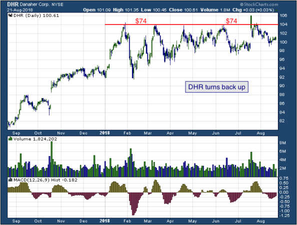 1-year chart of Danaher (NYSE: DHR)
