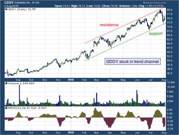 1-year chart of GoDaddy (NYSE: GDDY)