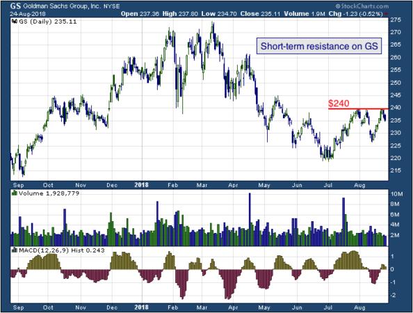 1-year chart of Goldman (NYSE: GS)