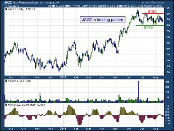 1-year chart of Chevron (NASDAQ: JAZZ)
