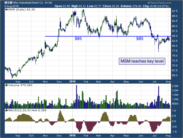 1-year chart of MSC (NYSE: MSM)