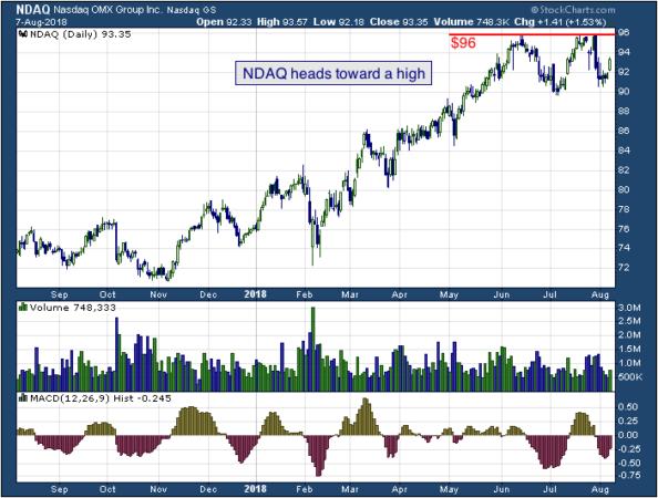 1-year chart of Nasdaq (NASDAQ: NDAQ)