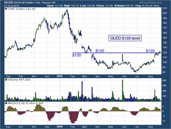 1-year chart of Universal (NASDAQ: OLED)