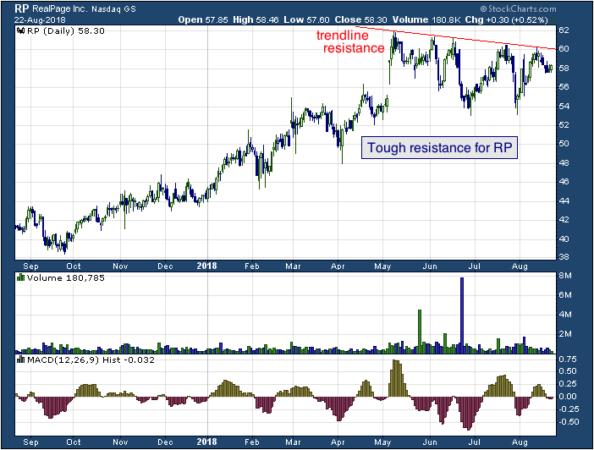 1-year chart of RealPage (NASDAQ: RP)