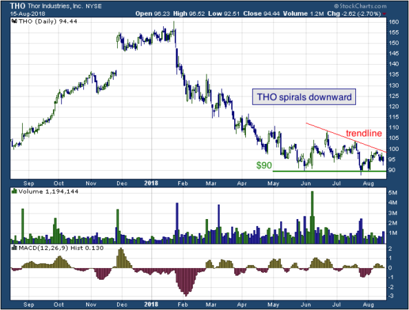 1-year chart of Thor (NYSE: THO)