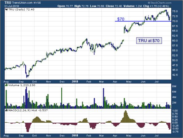 1-year chart of TransUnions (NYSE: TRU)