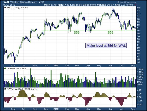 1-year chart of Western (NYSE: WAL)