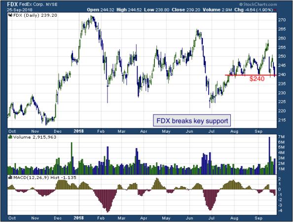 1-year chart of FedEx (NYSE: FDX)