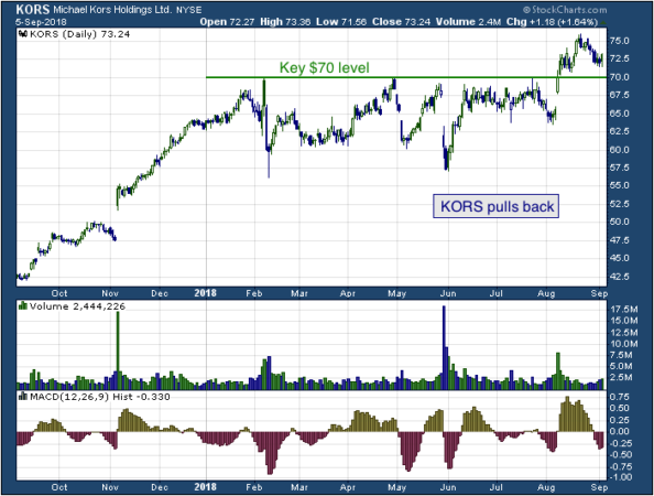 1-year chart of Integrated (NYSE: KORS)