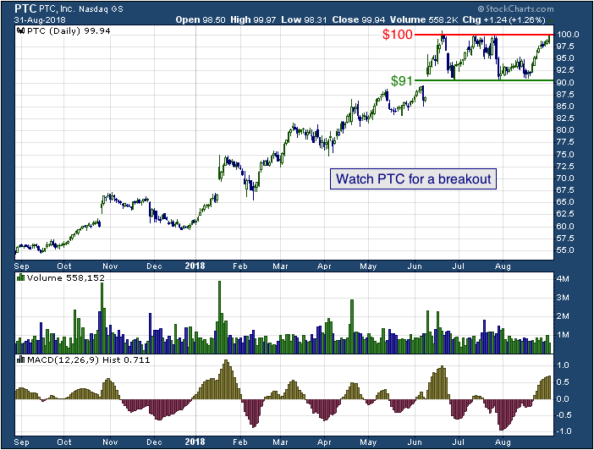1-year chart of PTC (NASDAQ: PTC)