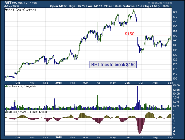 1-year chart of Red Hat (NYSE: RHT)