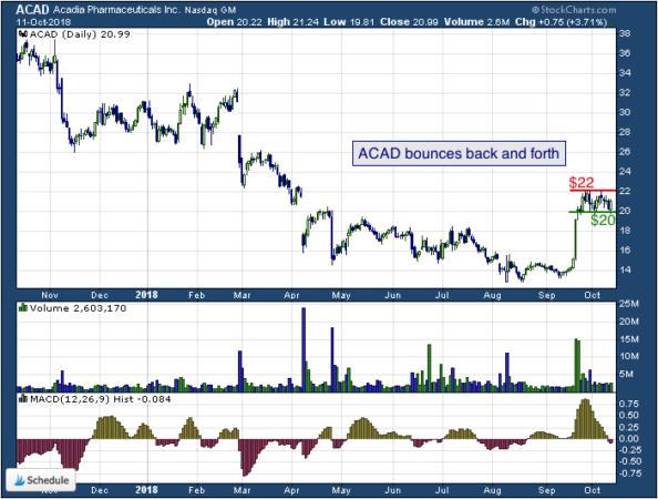 1-year chart of Acadia (NASDAQ: ACAD)