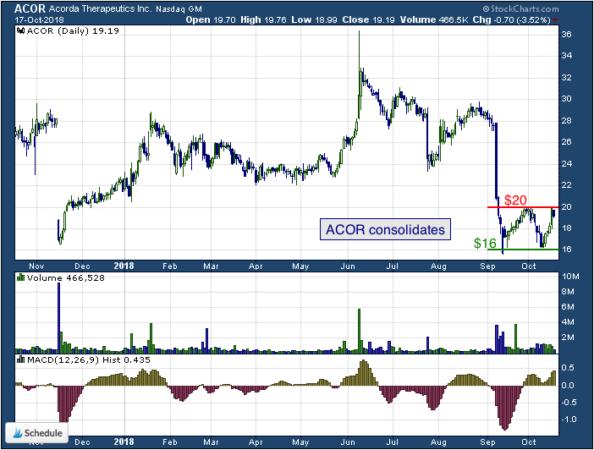 1-year chart of Acorda (NASDAQ: ACOR)