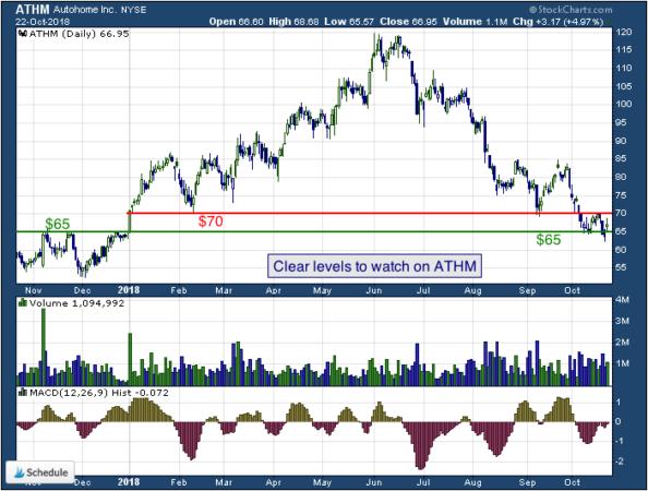 1-year chart of Autohome (NYSE: ATHM)