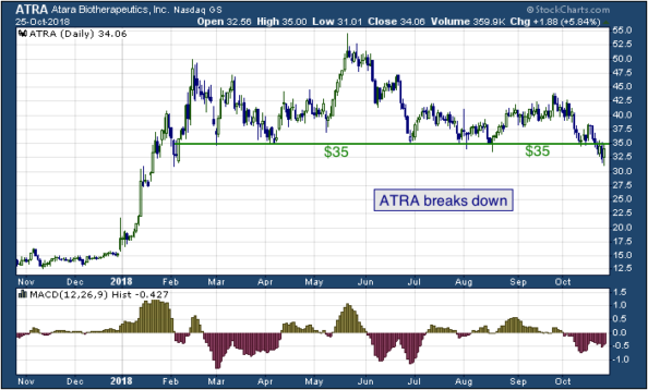 1-year chart of Atara (NASDAQ: ATRA)