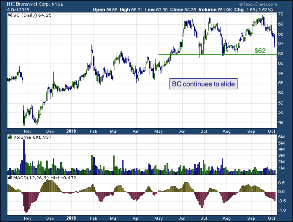 1-year chart of Brunswick (NYSE: BC)