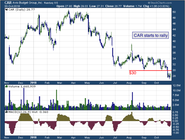 1-year chart of Avis (NASDAQ: CAR)