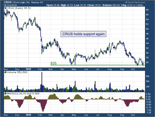 1-year chart of Cirrus (NASDAQ: CRUS)